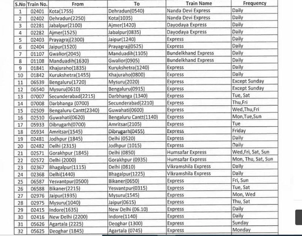 IRCTC/Indian Railways Today Trian List Live Status
