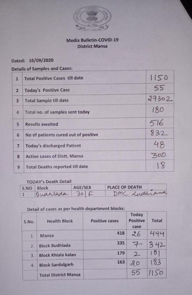 Mansa Case List