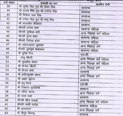 Bjp Jaipur Nagar Nigam List Today 1