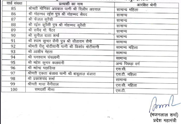 BJP Jaipur Nagar Nigam Heritage List