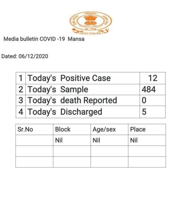 Mansa News : Today's Corona Positive Case